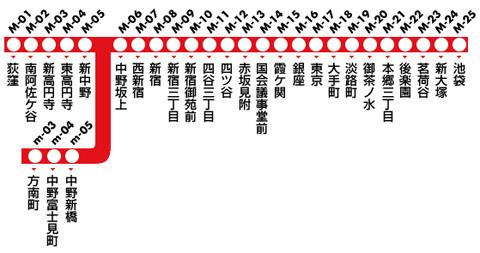 東京メトロ丸の内線の路線図